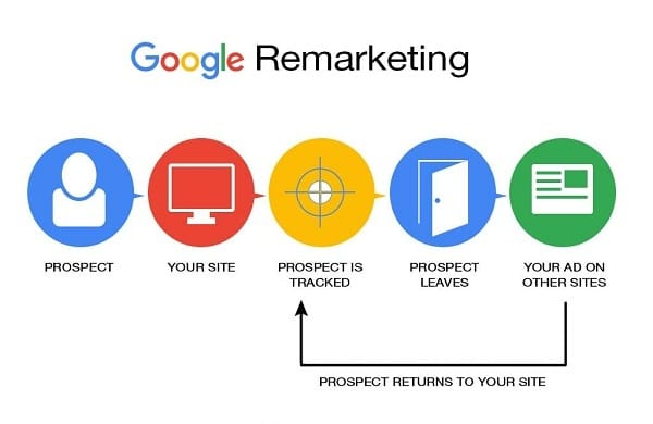 Remarketing For Lawyers