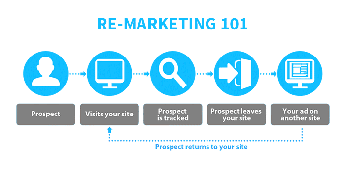 Re-Marketing in Minneapolis - How It Works and Why Advertisers Use It