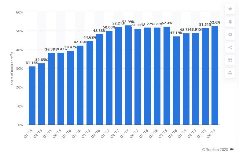Mobile Usage Website Traffic 2019